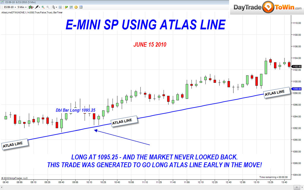 Atlas Line Charts of the Week: Euro Currency & E-Mini S&P Charts