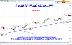 Atlas Line E-Mini S&P Trading