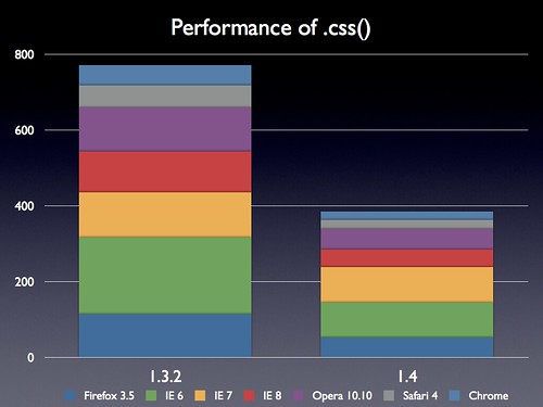 Performance of .css() par John Resig