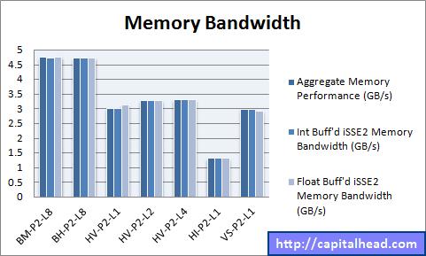 Hyper-V Memory Bandwidth