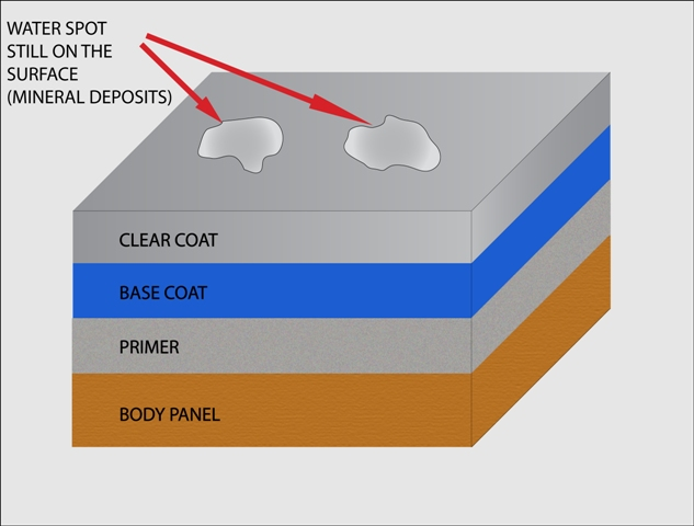 Water spot on automotive paint diagram