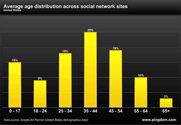 social media, networks, age, seo, salty waffle, marketing,