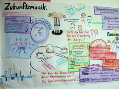 Dialogue about the future of family-owned businesses (sketching ideas!) Tags: worldcaf graphicfacilitation familienunternehmen graphicrecording graphicrecorder familyownedbusiness worldcafeeurope patmunro simultanzeichnen simultanzeichnung graphicfacilitator simultanzeichner visualpractitioner xiikongressfrfamilienunternehmen kongressfrfamilienunternehmen universittwittenherdecke familienunternehmer wittenerinstitutfrfamilienunternehmen worldcafemethod worldcafmethod worldcafemethode worldcafmethode