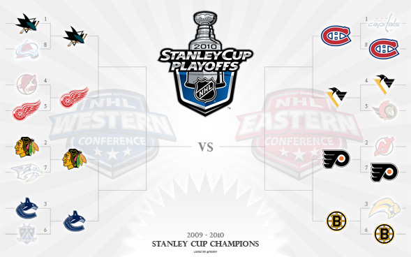 2010 Stanley Cup Playoffs Bracket - Round 2