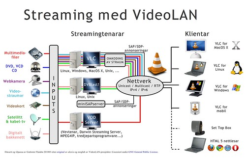 Streaming with videolan nynorsk diagram par Guttorm Flatabø