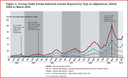 GAO violence data
