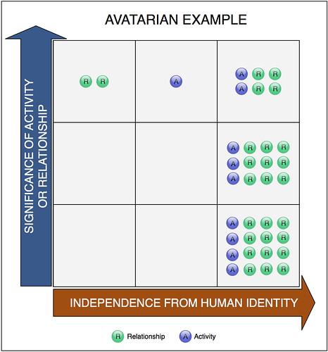 Avatarian Example