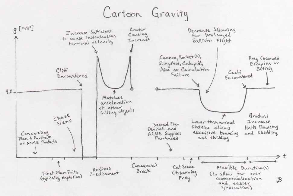 Day 18: Cartoon Gravity