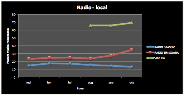 Media Forest: Radio-Local
