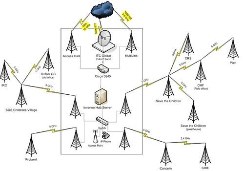 Haiti Network Diagram: Inveneo Wireless Network in port-au-Prince