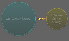 Web Content Strategy Drives Enterprise Content...