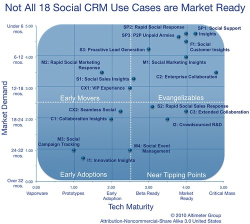 Social CRM Use Case Maturity:  Not all of the 18 use cases are market ready
