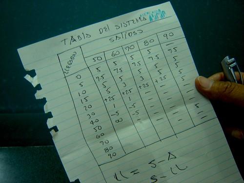 """Zuluaga y Vélez utilizan lo que ellos llaman """"Tabla del Sistema"""", un cuadro con los valores de los diamantes de las bandas. """"Esto es una tabla de compensación, nos sirve para aplicar la fórmula 'Llegada = Salida – Ataque'""""."""