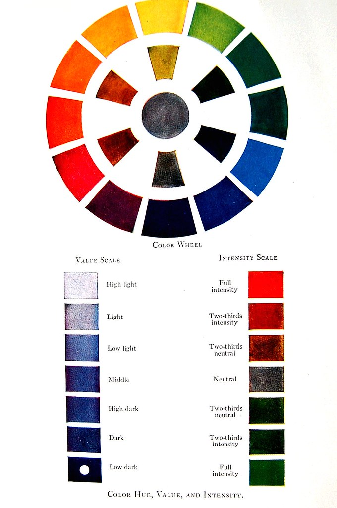 Color chart in An Outline of Advertising