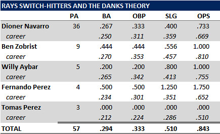 Testing One Part Of The Danks Theory: Switch-Hitters