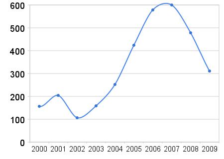 Blogginlägg 2000-2009