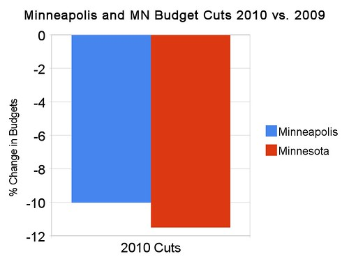 Minneapolis and MN Budget Cuts 2010 vs 2009