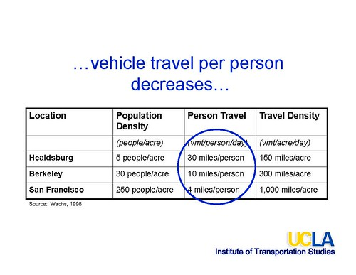vehicle travel per person decreases