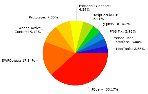 Javascript library stats
