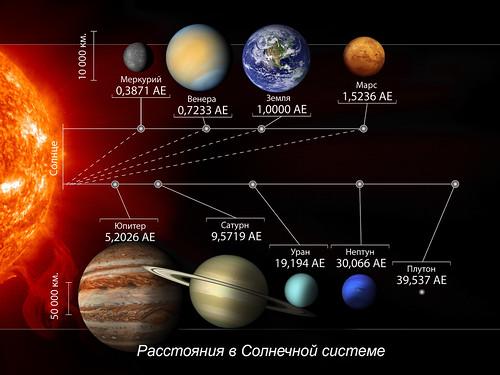 Solar system distances / расстояния в Солнечной системе