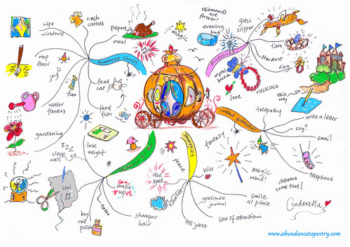Cinderella Vision Board Mind Map
