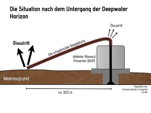 Situation nach dem Untergang der Deepwater Horizon