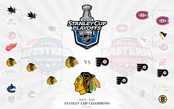 2010 Stanley Cup Playoffs Bracket - Stanley Cup Champions