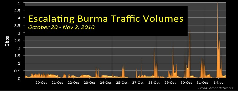 escalating burma ddos week view