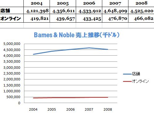 Barnes & Noble Revenue