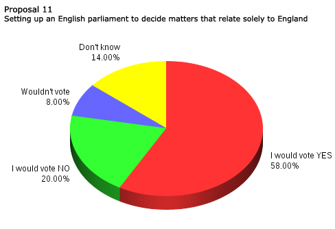 English Parliament
