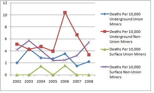 Worker Death Comparisons