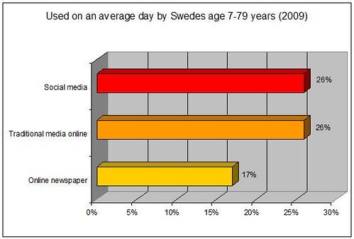 mediebarometern2009