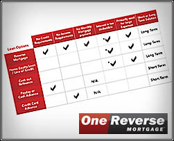 One Reverse Mortgage Loan Comparison Chart