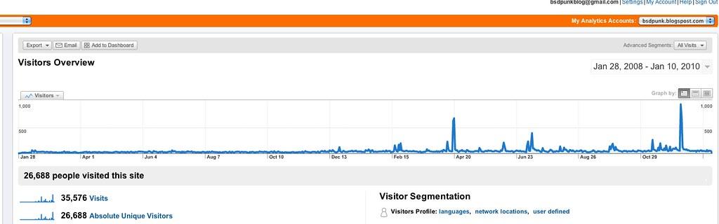 Google Analytics for bsdpunk