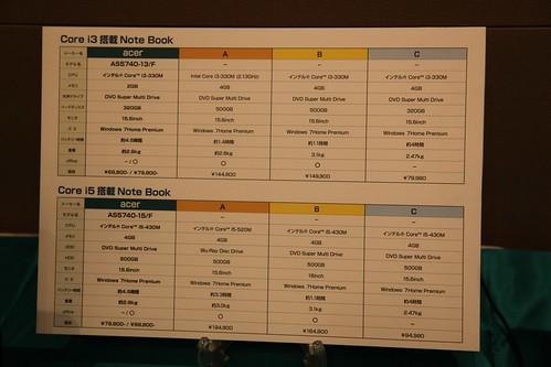 2010 Acer Japan Kick off meeting