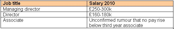 JPMorgan alleged salary increases