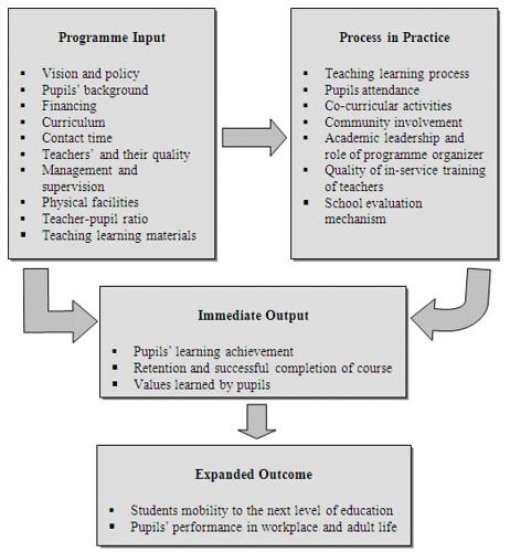 IPO-Model
