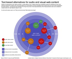 Text-based alternatives for audio and visual w...
