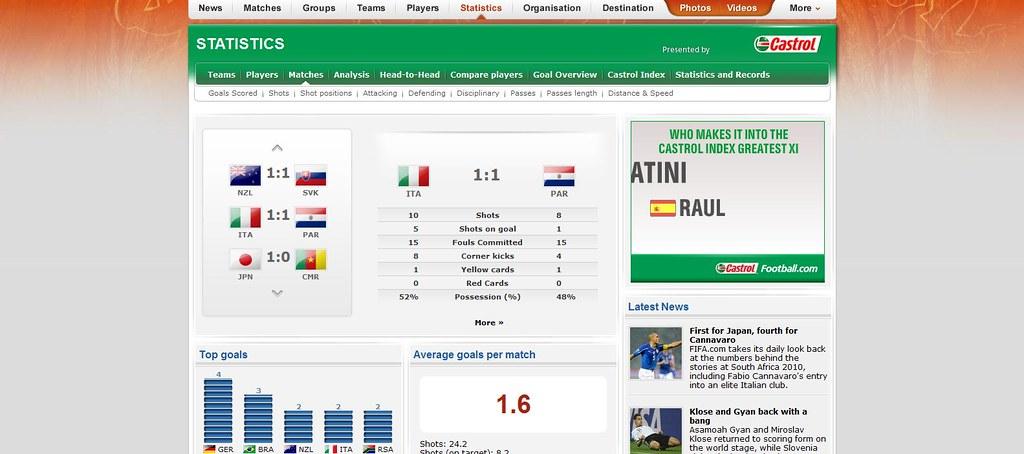 FIFA statistics: Italia-Paraguay