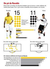 ronaldo e klose (fabio nada) Tags: world cup do ronaldo mundo copa gol klose artilheiro