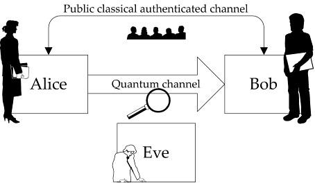 Rompen criptografía cuántica