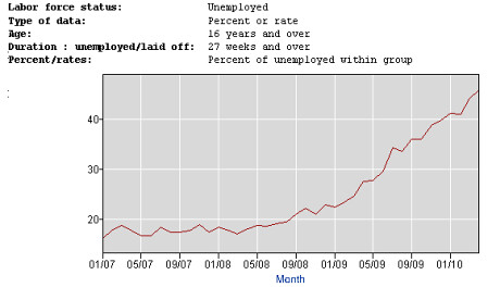 Percent Unemployed 26+wks