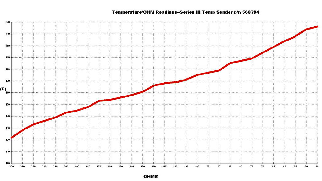 Need temp sender resistance values (Series 3) - Series Forum - LR4x4