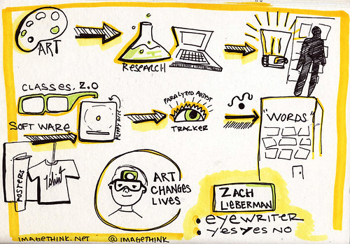 imagethink's drawing of my ignite talk