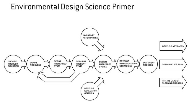 environmental design science primer