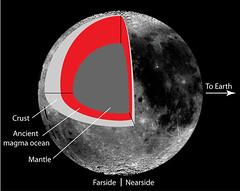 Esquema lunar