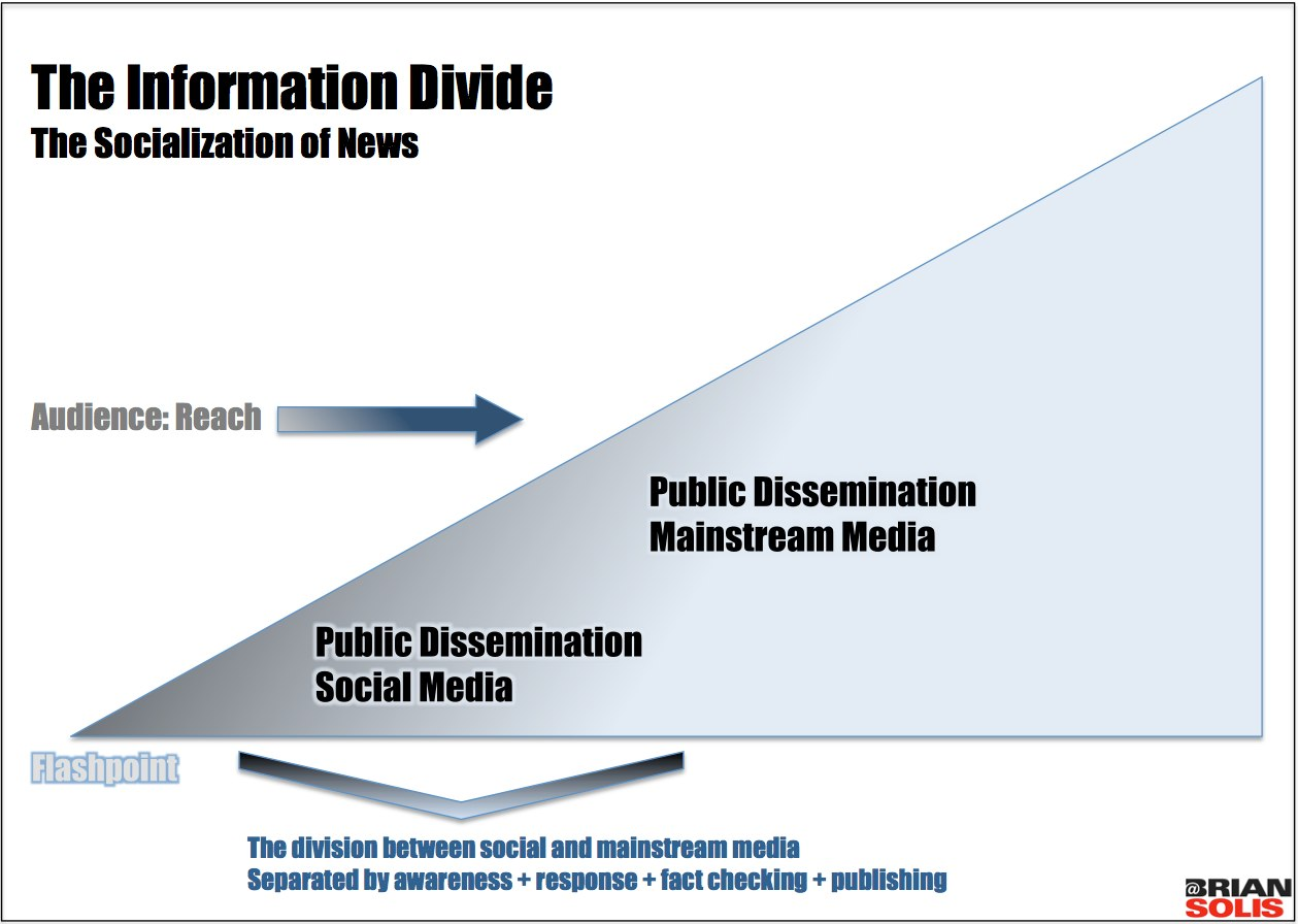 The Information Divide: The chasm between social and traditional