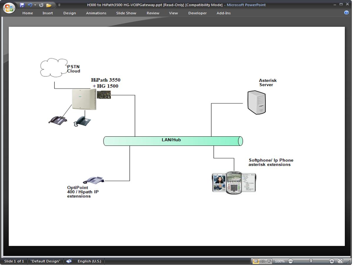 Siemens hipath hg1500 to asterisk freepbx.