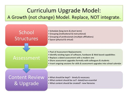 Curriculum Upgrade Model
