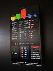 Panic Status Board (xeophin) Tags: panic interactiondesign informationdesign achievements